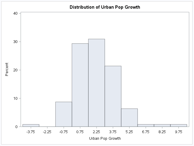 disturbanpopgrowth