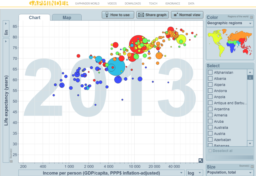Gapminder Website's Graph