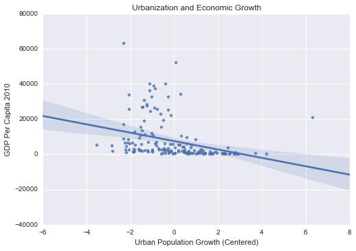UrbanPopGDP
