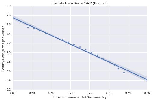 BFertility