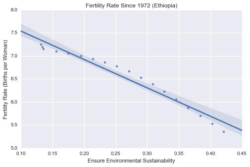 EFertility