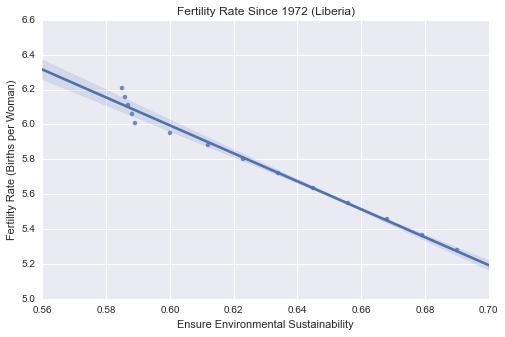 LFertility